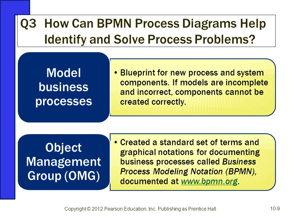 Blueprint for new process and system components. If models are incomplete and incorrect, components cannot be created correctly. Model business proces
