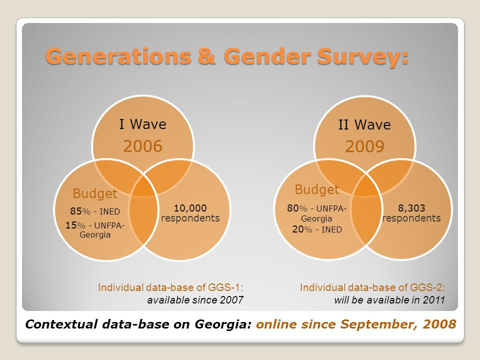 Generations & Gender Survey: I Wave 2006 10,000 respondents Budget 85 % - INED 15 % - UNFPA- Georgia II Wave 2009 8,303 respondents Budget 80 % - UNFPA- Georgia 20 % - INED Contextual data-base on Georgia: online since September, 2008 Individual data-base of GGS-1: available since 2007 Individual data-base of GGS-2: will be available in 2011