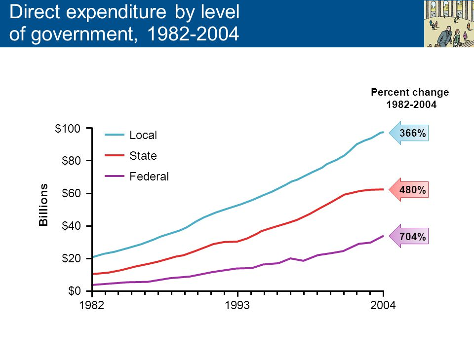 Direct expenditure by level of government, 1982-2004 $100 $80 $60 $40 $20 $0 198219932004 Billions 366% 480% 704% Local State Federal Percent change 1