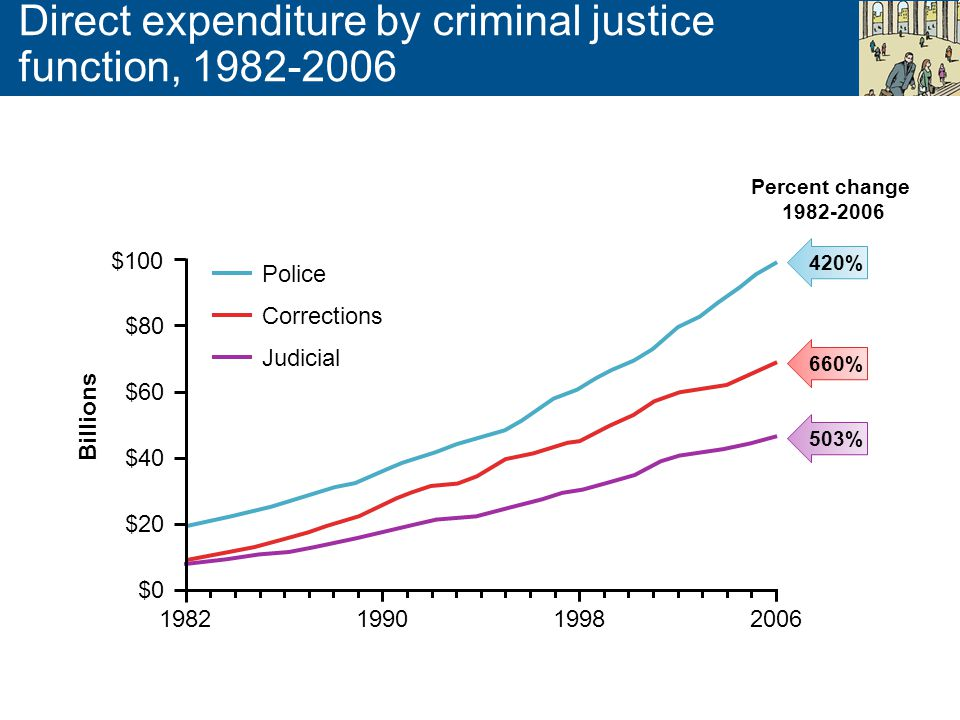 Direct expenditure by criminal justice function, 1982-2006 $100 $80 $60 $40 $20 $0 1982199019982006 Billions 420% 660% 503% Police Corrections Judicia