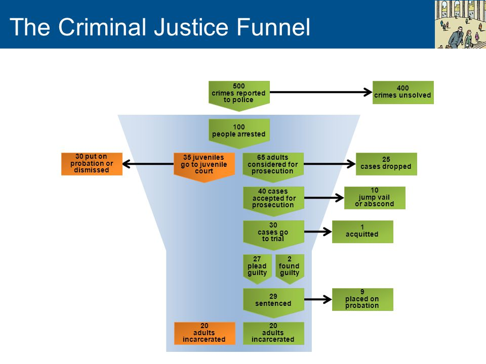 The Criminal Justice Funnel 20 adults incarcerated 29 sentenced 9 placed on probation 27 plead guilty 2 found guilty 30 cases go to trial 1 acquitted