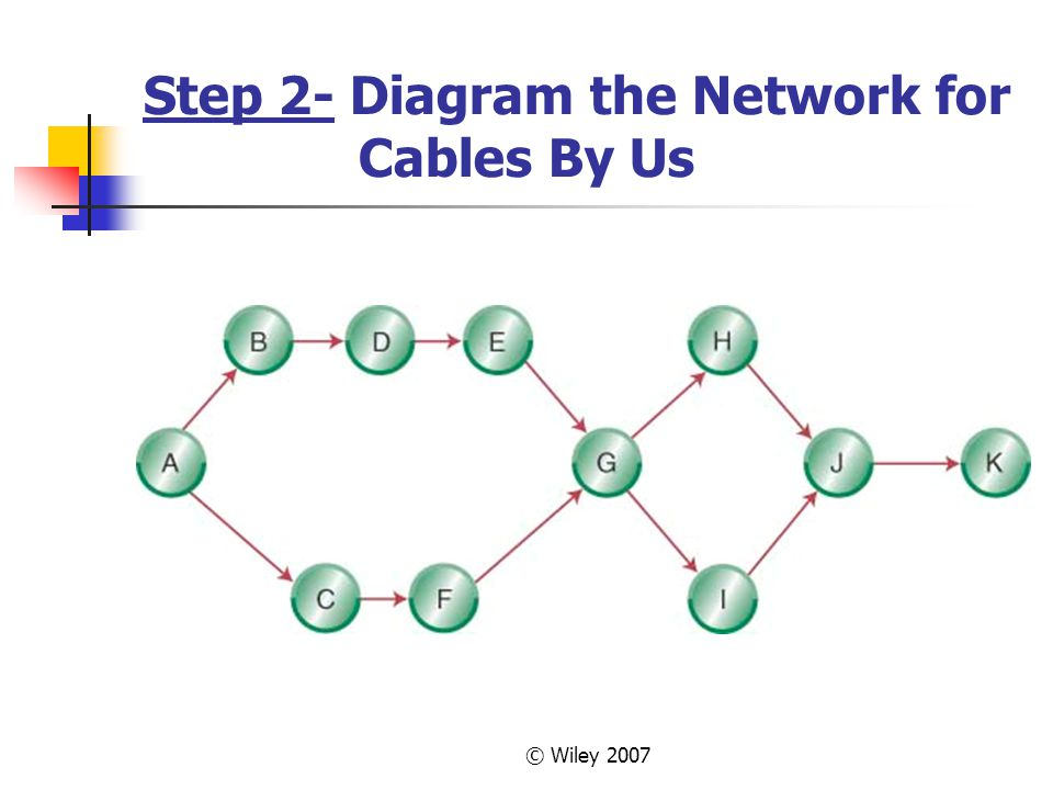 © Wiley 2007 Step 2- Diagram the Network for Cables By Us