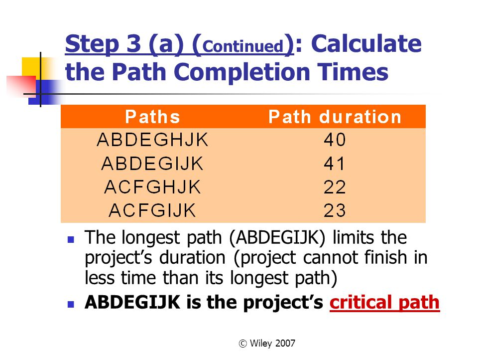 © Wiley 2007 Step 3 (a) ( Continued ): Calculate the Path Completion Times The longest path (ABDEGIJK) limits the projects duration (project cannot finish in less time than its longest path) ABDEGIJK is the projects critical path