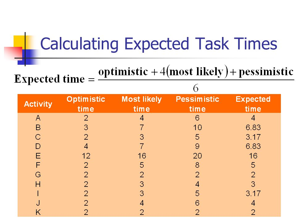 © Wiley 2007 Calculating Expected Task Times