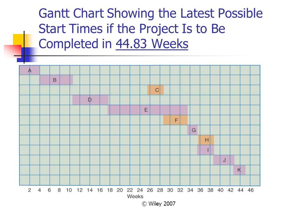 © Wiley 2007 Gantt Chart Showing the Latest Possible Start Times if the Project Is to Be Completed in 44.83 Weeks