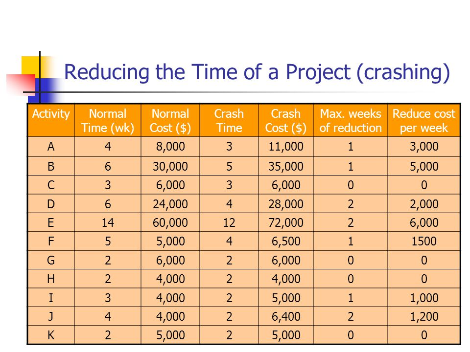 © Wiley 2007 Reducing the Time of a Project (crashing) ActivityNormal Time (wk) Normal Cost ($) Crash Time Crash Cost ($) Max.