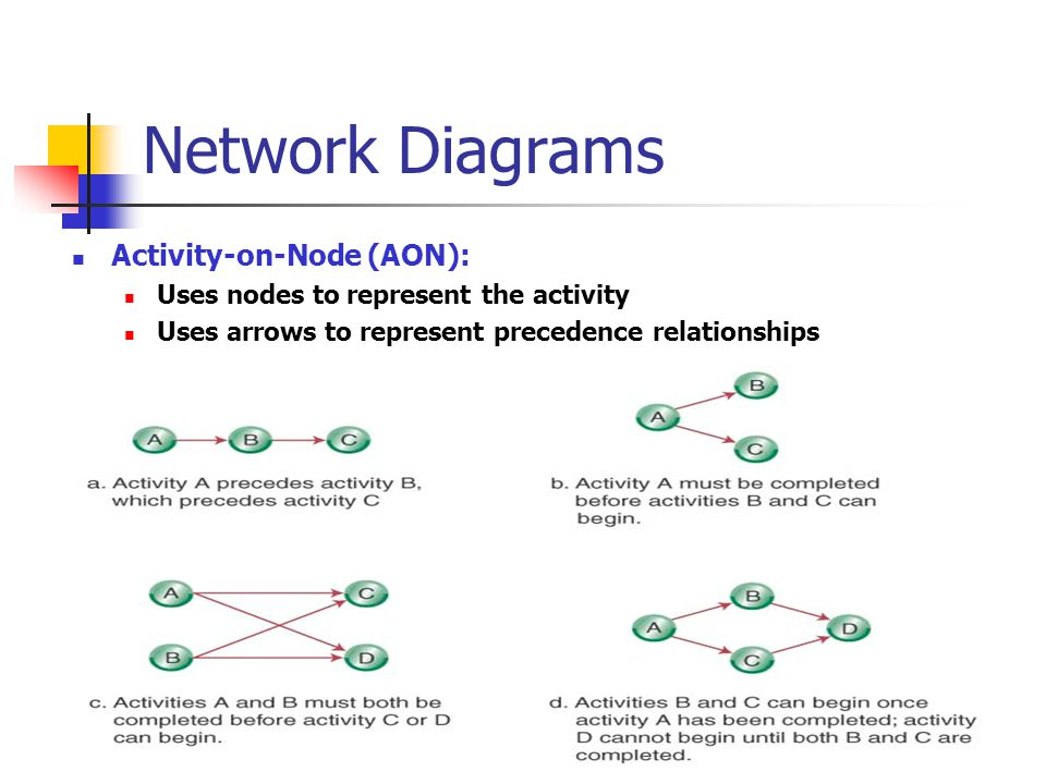 © Wiley 2007 Network Diagrams Activity-on-Node (AON): Uses nodes to represent the activity Uses arrows to represent precedence relationships