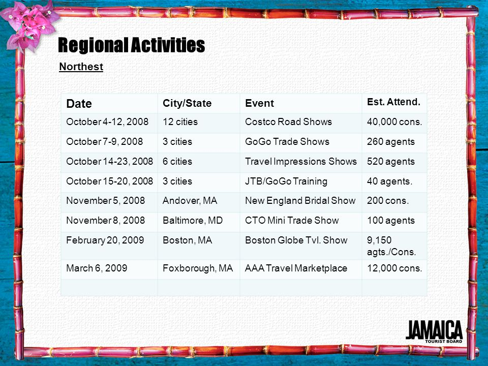 Regional Activities Northest Date City/StateEvent Est.