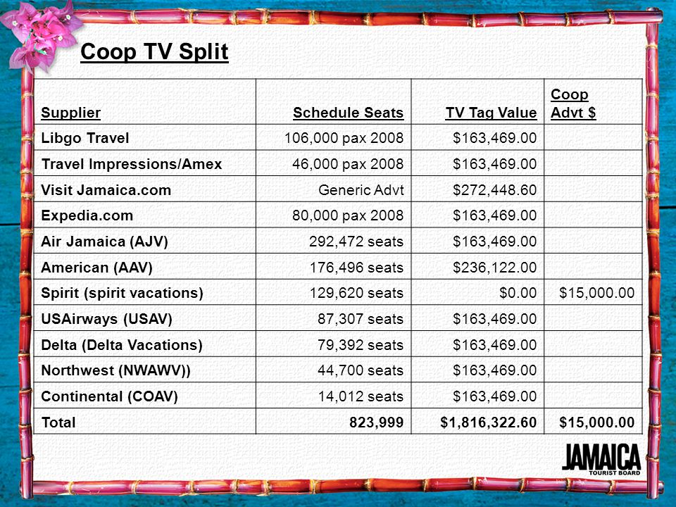Coop TV Split SupplierSchedule SeatsTV Tag Value Coop Advt $ Libgo Travel106,000 pax 2008$163,469.00 Travel Impressions/Amex46,000 pax 2008$163,469.00 Visit Jamaica.comGeneric Advt$272,448.60 Expedia.com80,000 pax 2008$163,469.00 Air Jamaica (AJV)292,472 seats$163,469.00 American (AAV)176,496 seats$236,122.00 Spirit (spirit vacations)129,620 seats$0.00$15,000.00 USAirways (USAV)87,307 seats$163,469.00 Delta (Delta Vacations)79,392 seats$163,469.00 Northwest (NWAWV))44,700 seats$163,469.00 Continental (COAV)14,012 seats$163,469.00 Total823,999$1,816,322.60$15,000.00