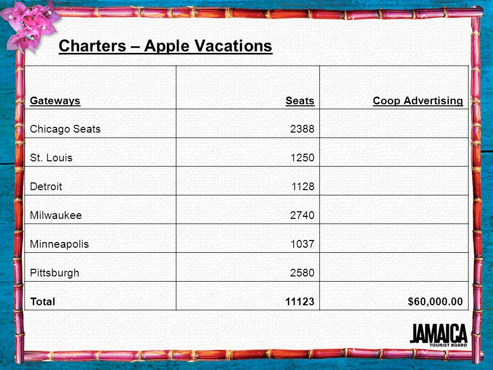 Charters – Apple Vacations GatewaysSeatsCoop Advertising Chicago Seats2388 St. Louis1250 Detroit1128 Milwaukee2740 Minneapolis1037 Pittsburgh2580 Tota