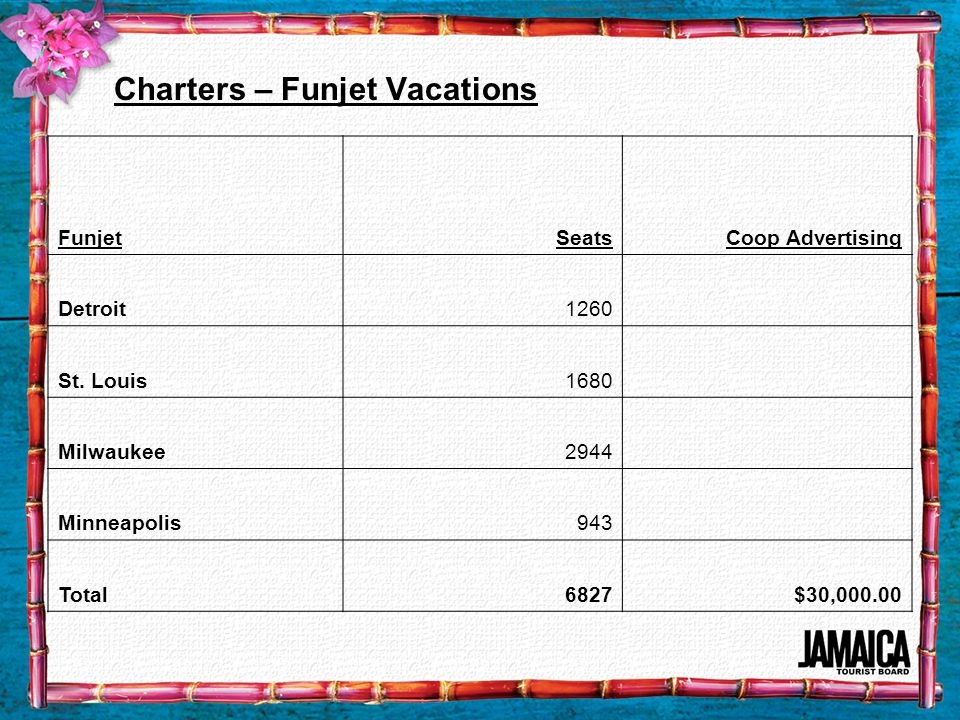 Charters – Funjet Vacations FunjetSeatsCoop Advertising Detroit1260 St.