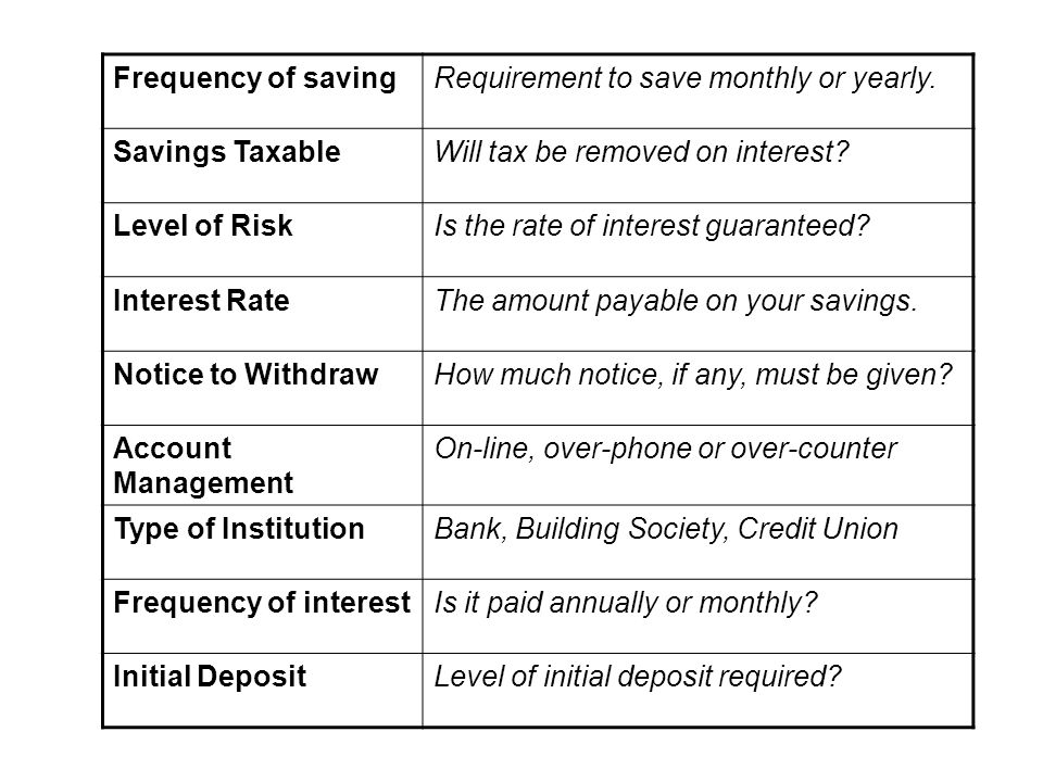 Frequency of savingRequirement to save monthly or yearly.