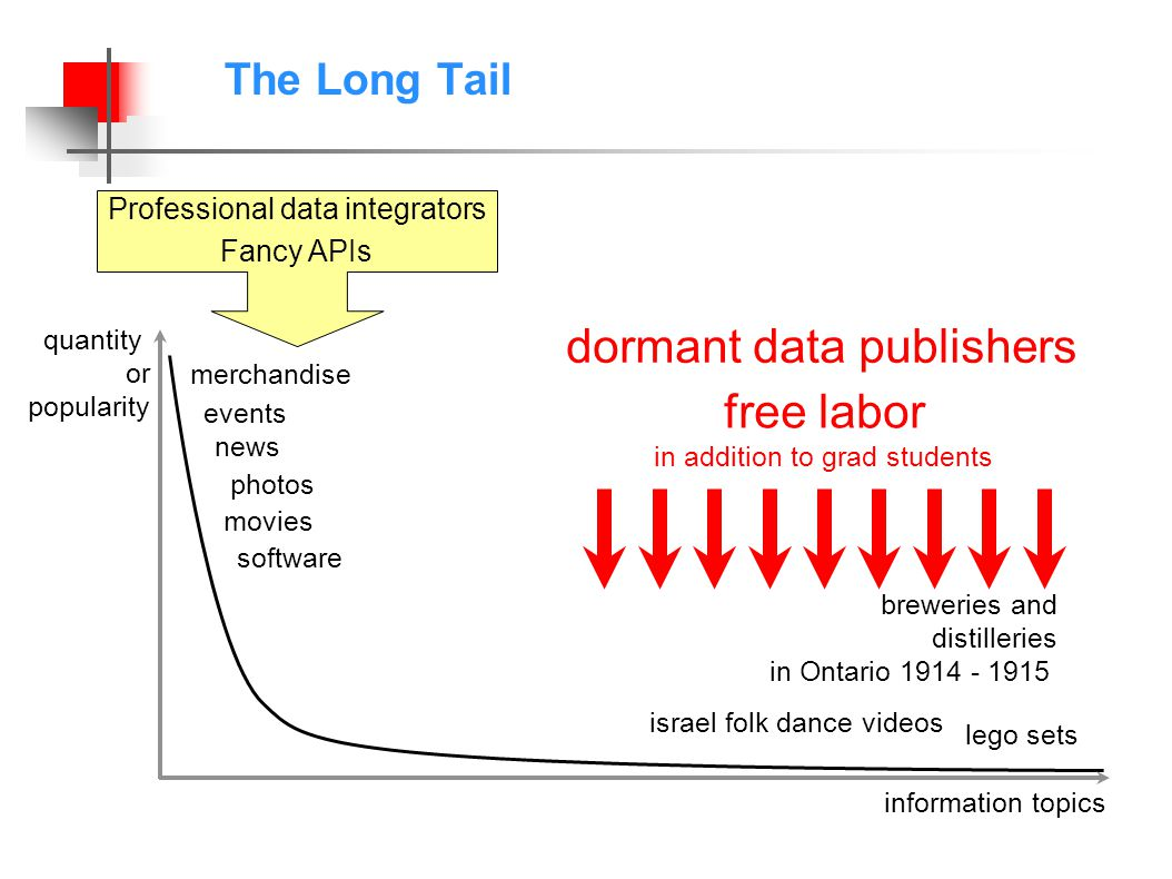 information topics quantity or popularity merchandise movies photos news events software lego sets israel folk dance videos breweries and distilleries in Ontario 1914 - 1915 free labor in addition to grad students dormant data publishers The Long Tail Professional data integrators Fancy APIs