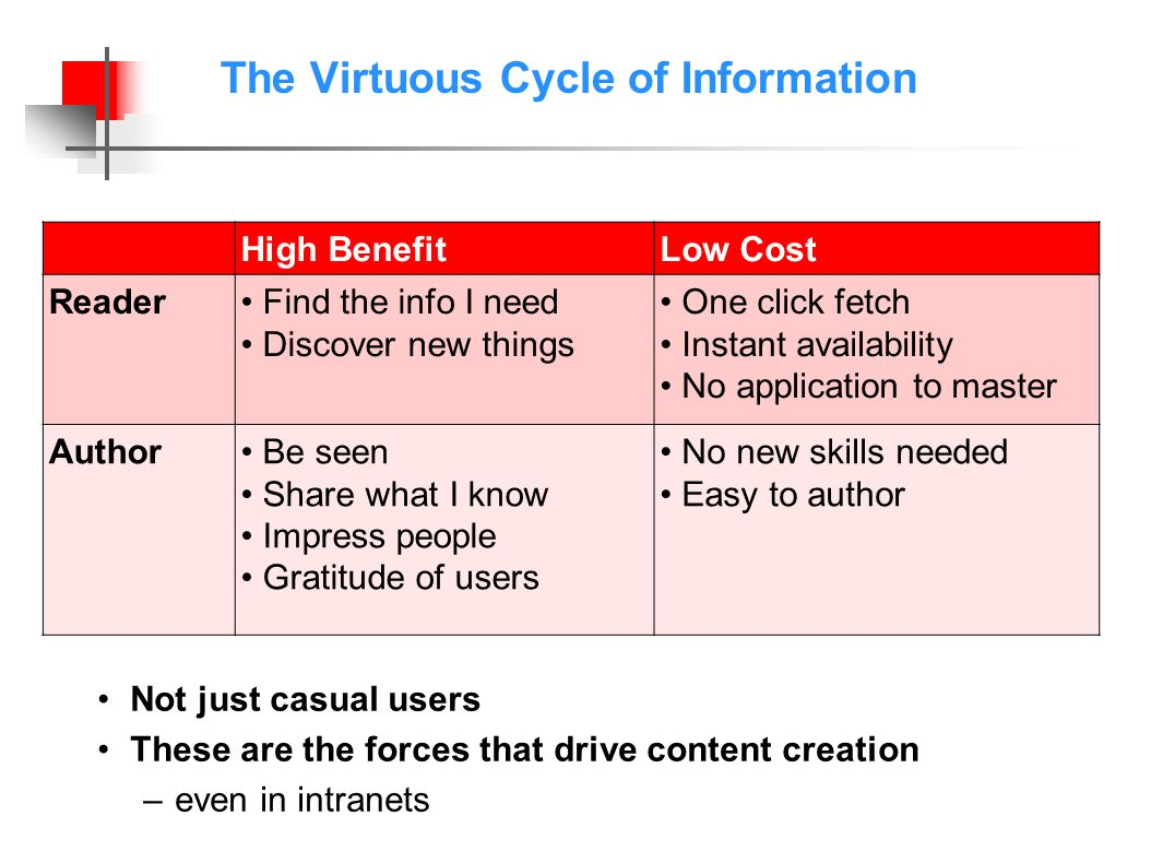 The Virtuous Cycle of Information High BenefitLow Cost Reader Find the info I need Discover new things One click fetch Instant availability No application to master Author Be seen Share what I know Impress people Gratitude of users No new skills needed Easy to author Not just casual users These are the forces that drive content creation –even in intranets