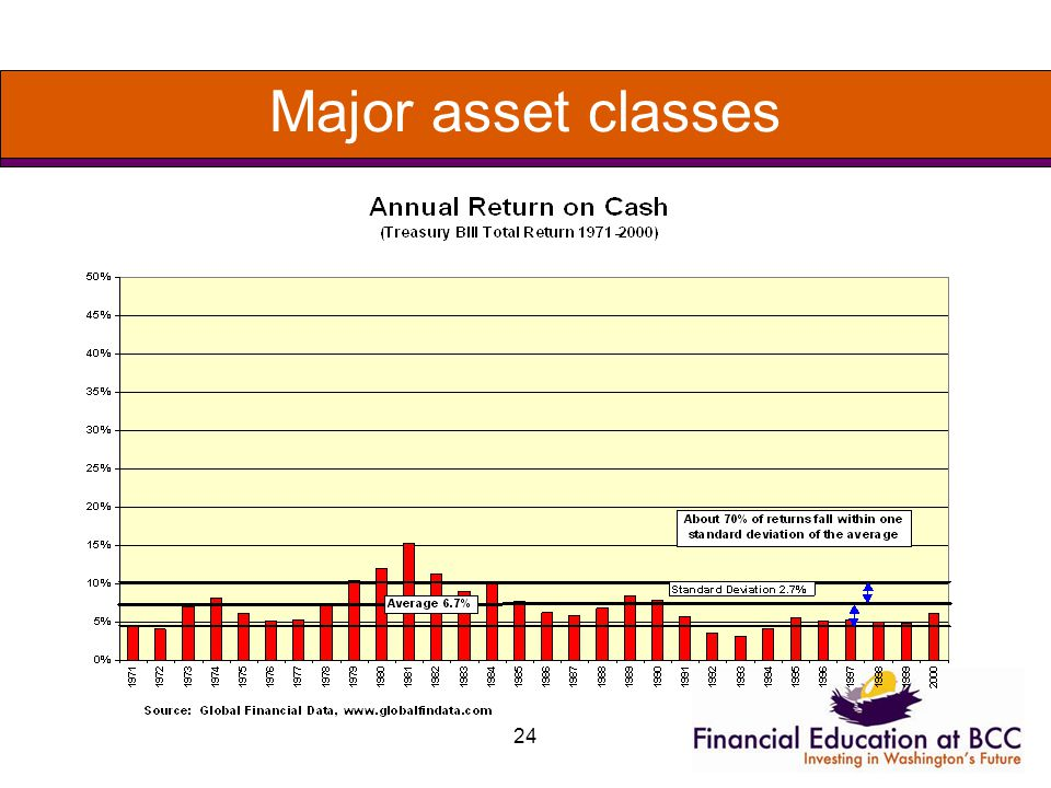 24 Major asset classes