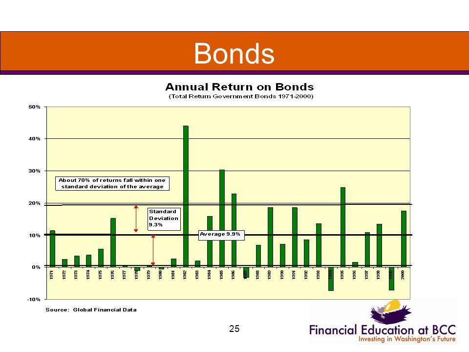 25 Bonds