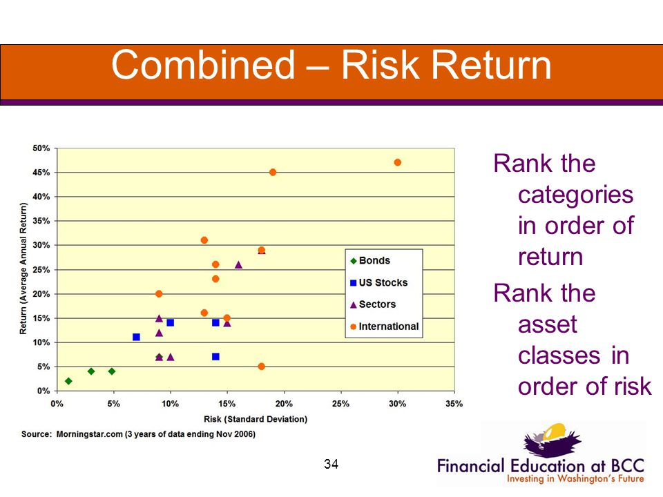 34 Combined – Risk Return Rank the categories in order of return Rank the asset classes in order of risk