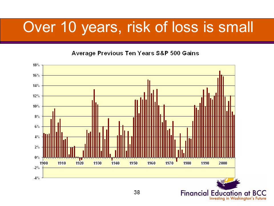 38 Over 10 years, risk of loss is small