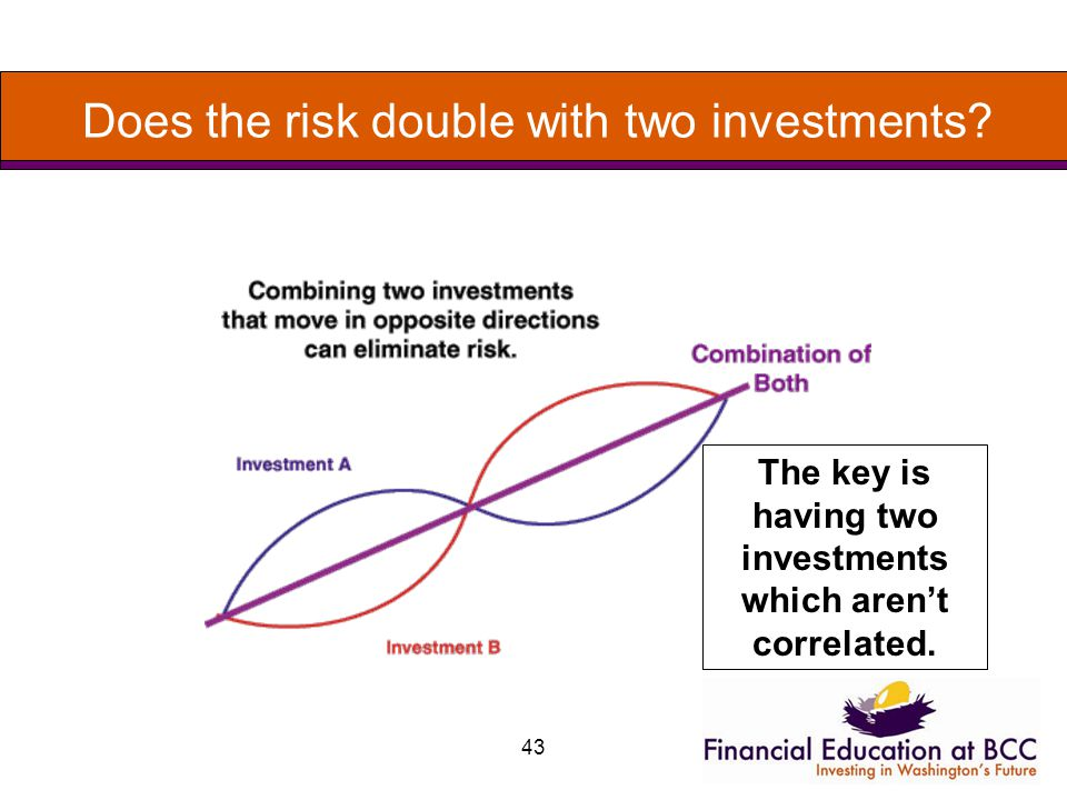 43 Does the risk double with two investments.