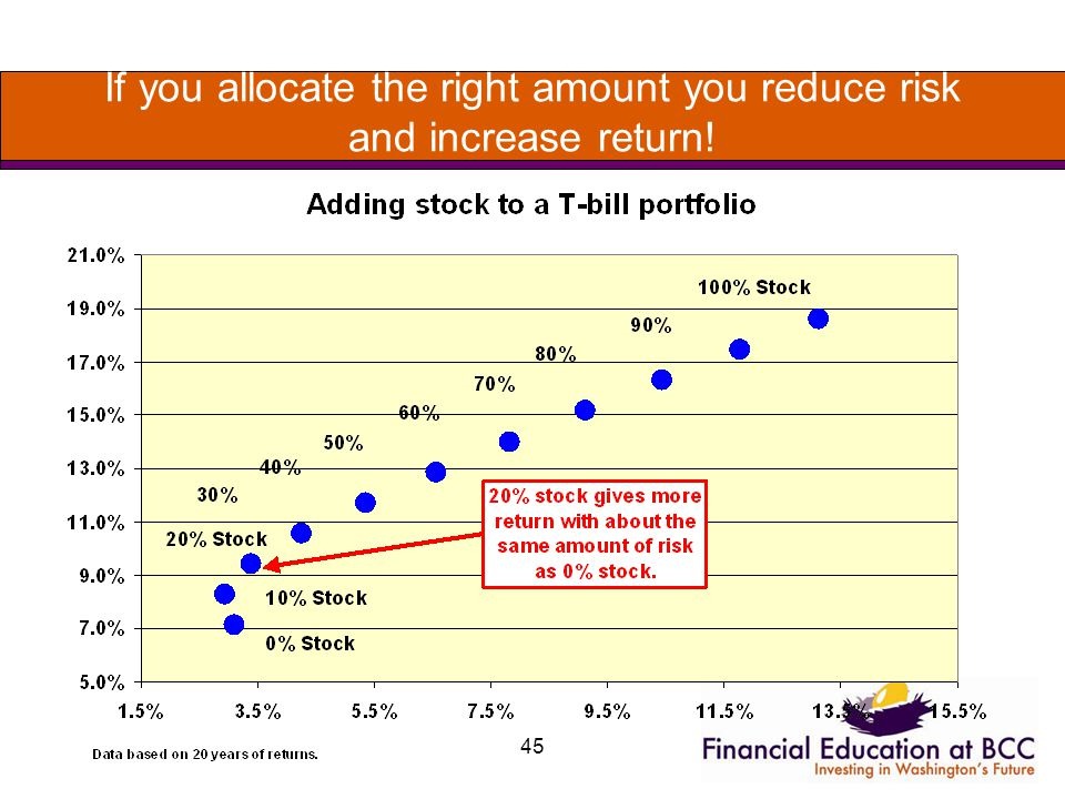 45 If you allocate the right amount you reduce risk and increase return!