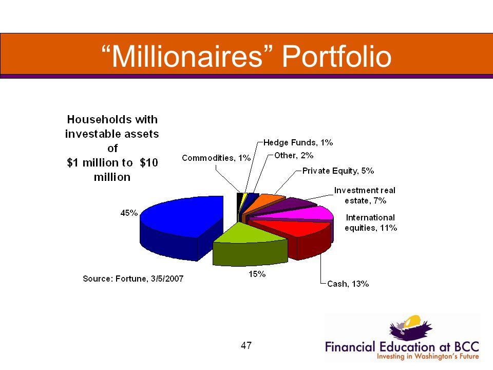 47 Millionaires Portfolio