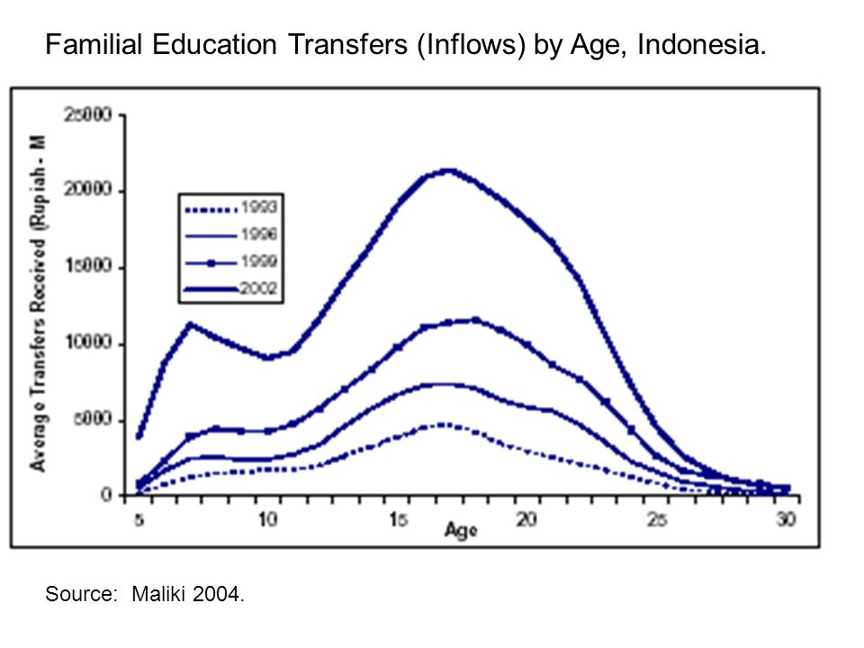 Source: Maliki 2004. Familial Education Transfers (Inflows) by Age, Indonesia.