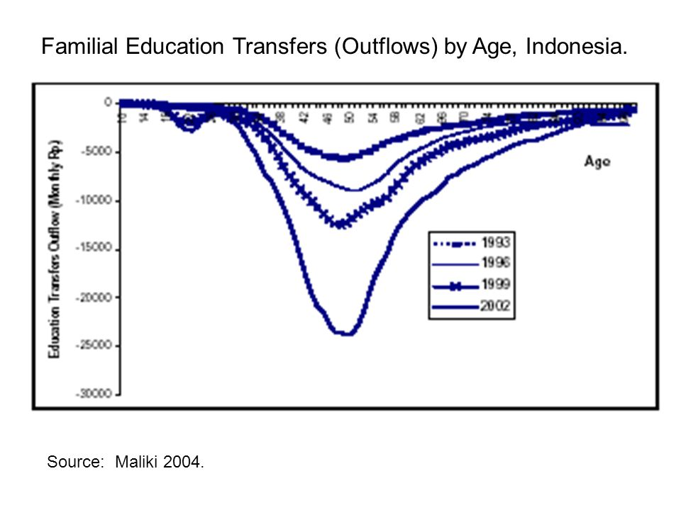 Source: Maliki 2004. Familial Education Transfers (Outflows) by Age, Indonesia.