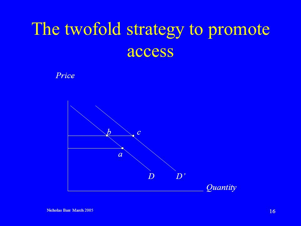 Nicholas Barr March 2005 16 The twofold strategy to promote access Price b c a DD Quantity