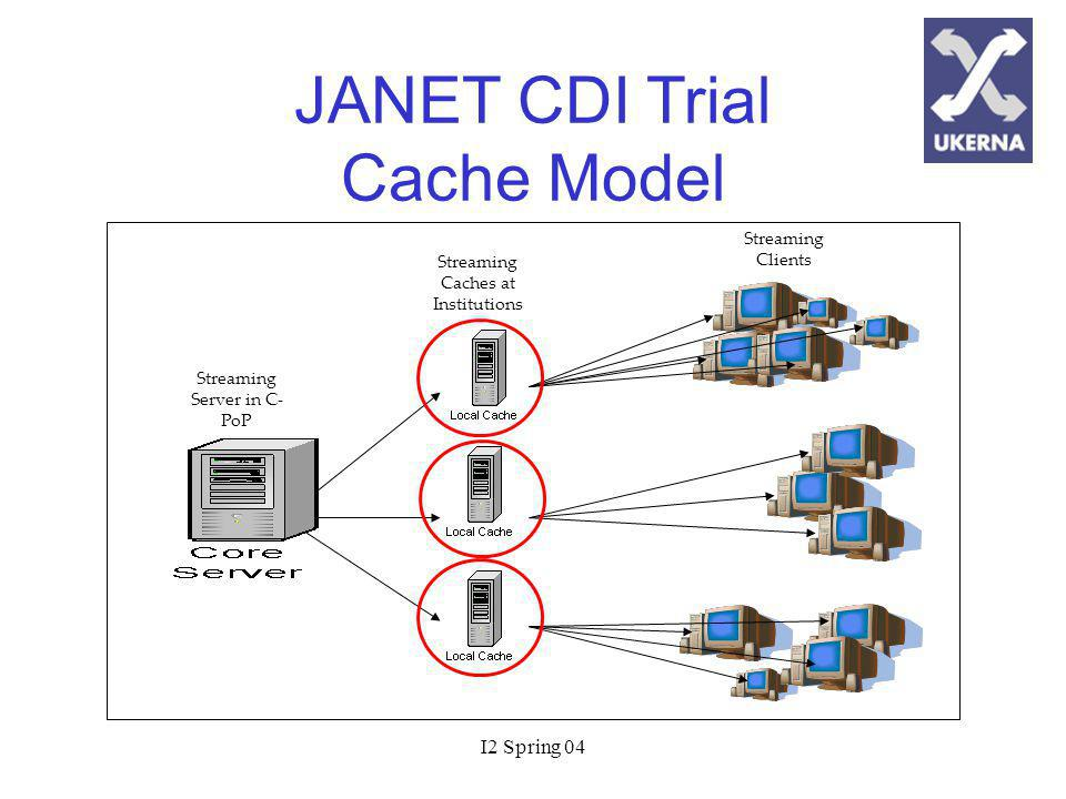 I2 Spring 04 Streaming Server in C- PoP Streaming Caches at Institutions Streaming Clients JANET CDI Trial Cache Model