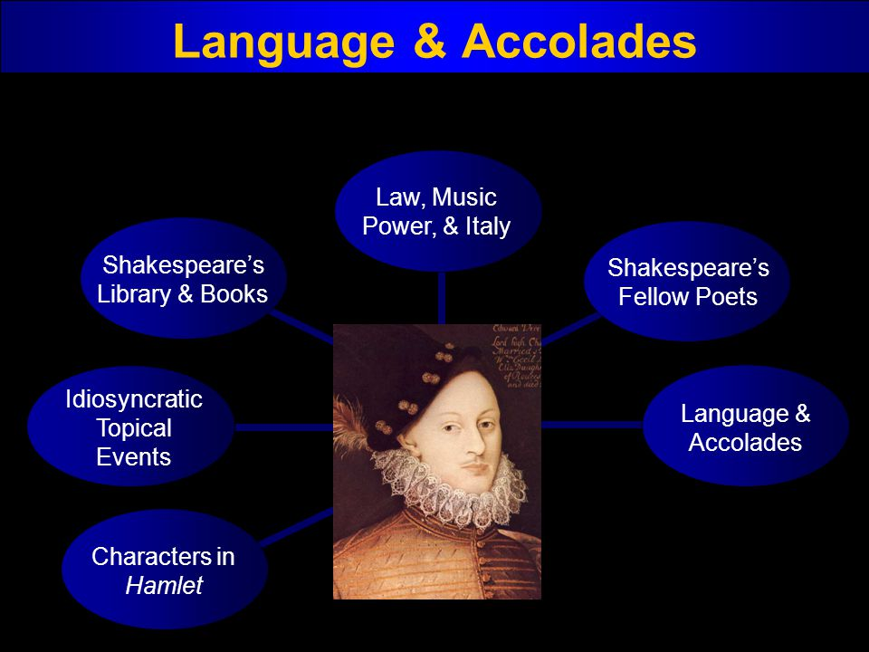 Language & Accolades Characters in Hamlet Idiosyncratic Topical Events Shakespeares Library & Books Law, Music Power, & Italy Shakespeares Fellow Poet