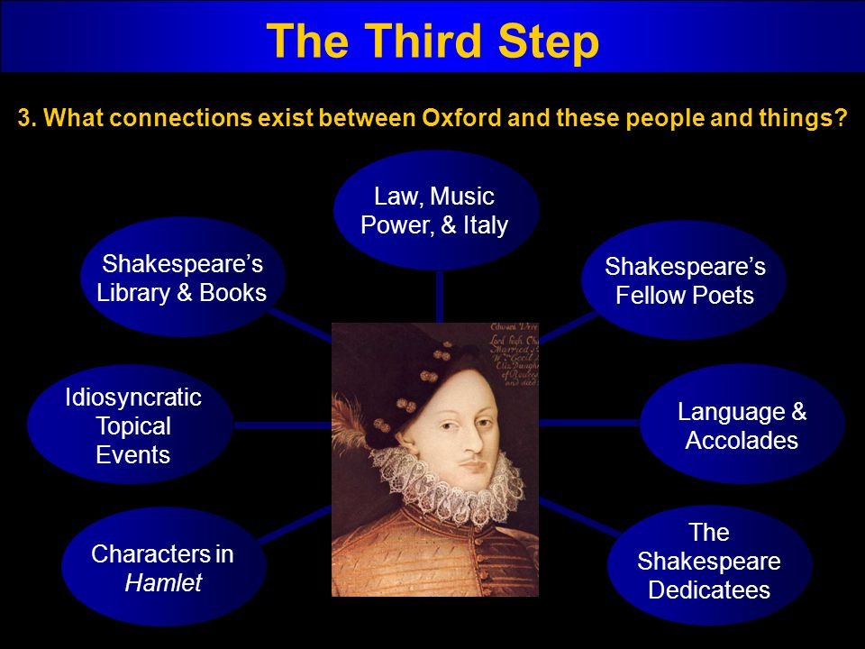 The Third Step Characters in Hamlet Idiosyncratic Topical Events Shakespeares Library & Books Law, Music Power, & Italy Shakespeares Fellow Poets Lang