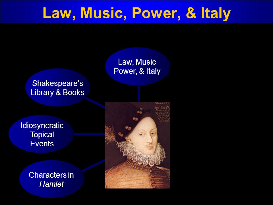 Law, Music, Power, & Italy Characters in Hamlet Idiosyncratic Topical Events Shakespeares Library & Books Law, Music Power, & Italy