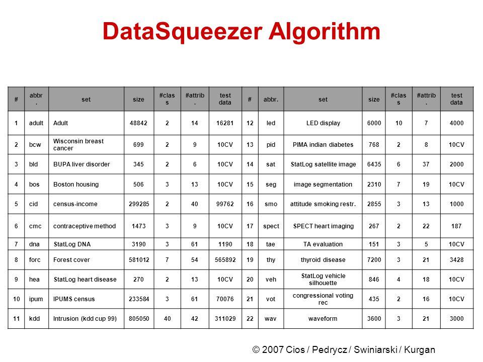 © 2007 Cios / Pedrycz / Swiniarski / Kurgan DataSqueezer Algorithm # abbr.