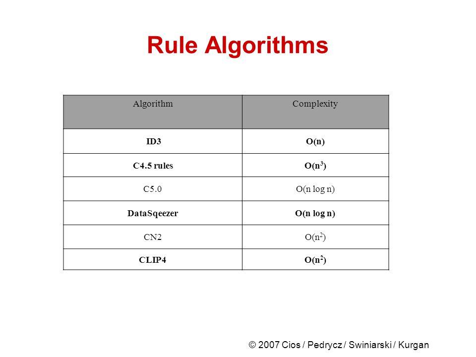 © 2007 Cios / Pedrycz / Swiniarski / Kurgan Rule Algorithms AlgorithmComplexity ID3O(n) C4.5 rulesO(n 3 ) C5.0O(n log n) DataSqeezerO(n log n) CN2O(n 2 ) CLIP4O(n 2 )