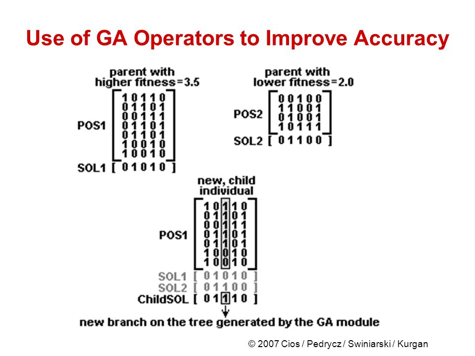 © 2007 Cios / Pedrycz / Swiniarski / Kurgan Use of GA Operators to Improve Accuracy