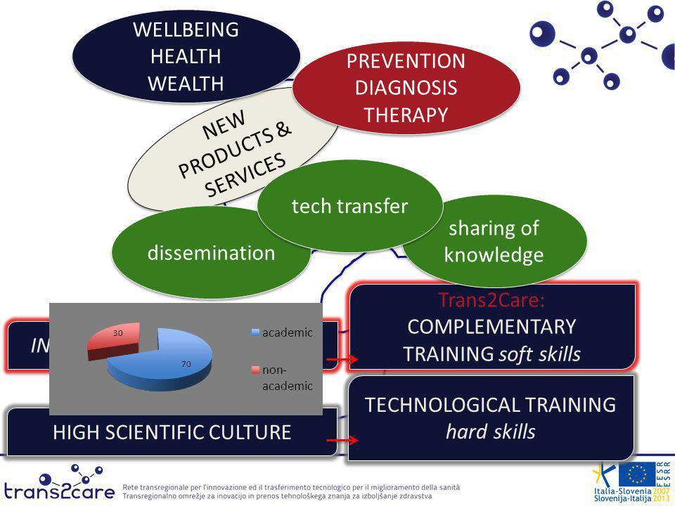 Progetto Rete Transregionale per linnovazione ed il Trasferimento Tecnologico per il Miglioramento della Sanità finanziato nellambito del Programma per la Cooperazione Transfrontaliera Italia-Slovenia 2007-2013, dal Fondo europeo di sviluppo regionale e dai fondi nazionali.