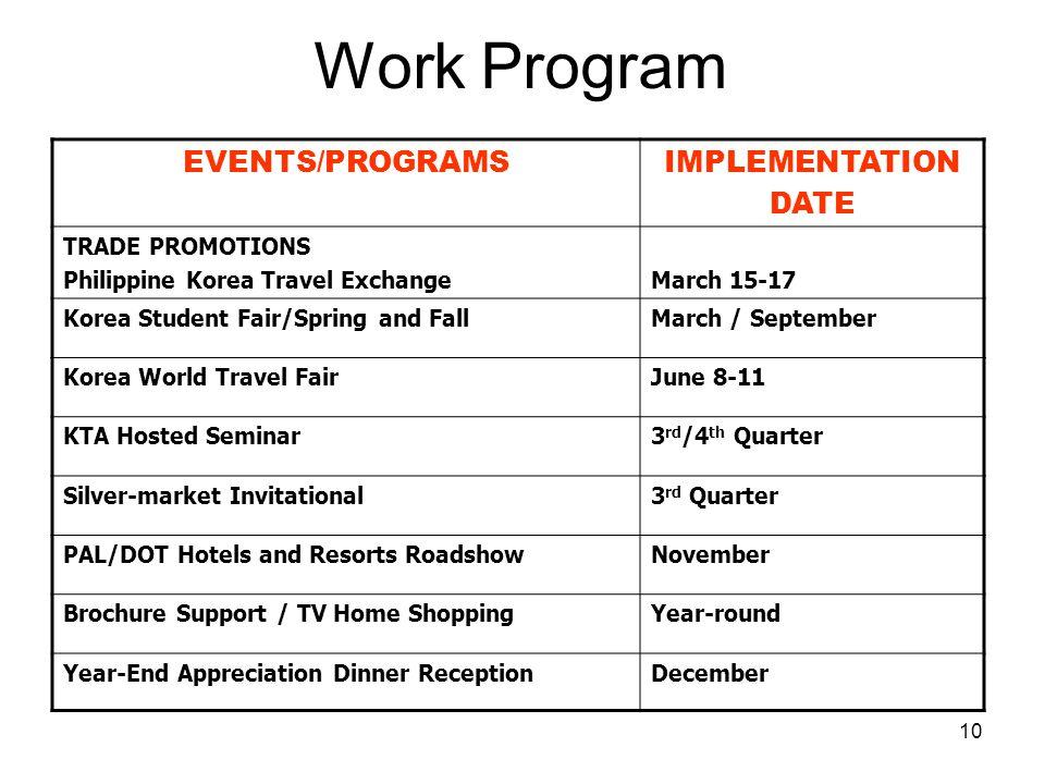 10 Work Program EVENTS/PROGRAMSIMPLEMENTATION DATE TRADE PROMOTIONS Philippine Korea Travel ExchangeMarch 15-17 Korea Student Fair/Spring and FallMarc
