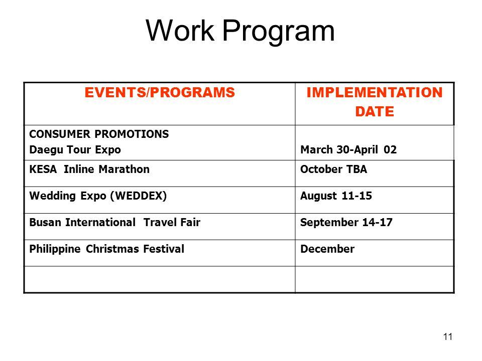 11 EVENTS/PROGRAMSIMPLEMENTATION DATE CONSUMER PROMOTIONS Daegu Tour ExpoMarch 30-April 02 KESA Inline MarathonOctober TBA Wedding Expo (WEDDEX)August
