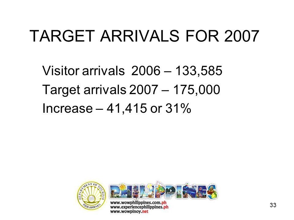33 TARGET ARRIVALS FOR 2007 Visitor arrivals 2006 – 133,585 Target arrivals 2007 – 175,000 Increase – 41,415 or 31%