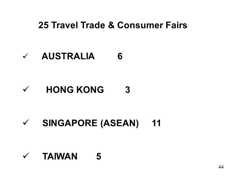 44 25 Travel Trade & Consumer Fairs AUSTRALIA 6 HONG KONG 3 SINGAPORE (ASEAN) 11 TAIWAN 5