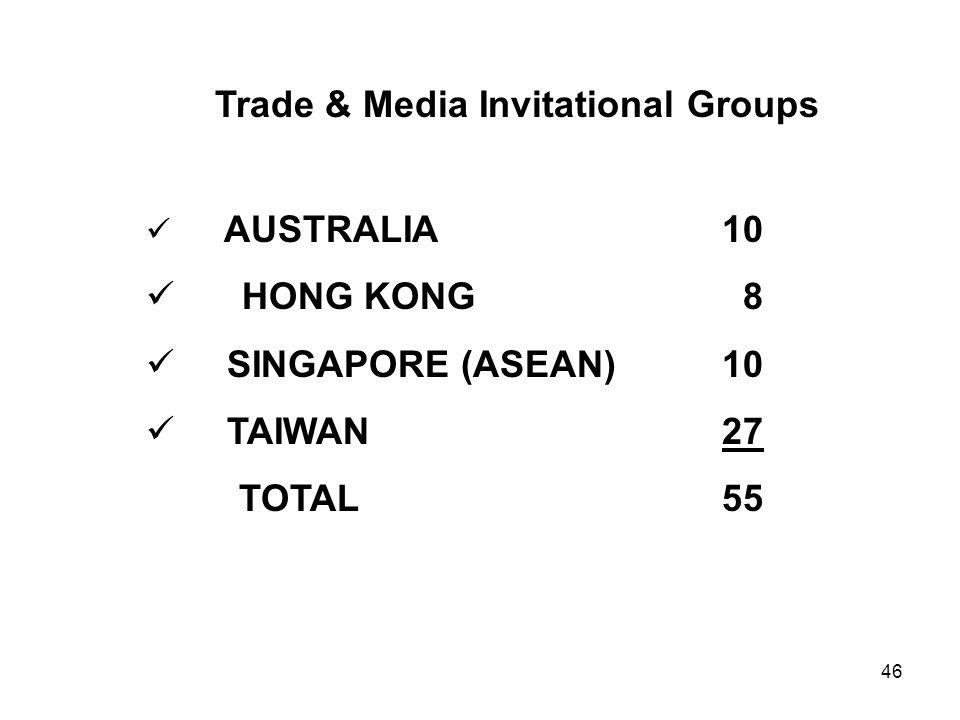 46 Trade & Media Invitational Groups AUSTRALIA 10 HONG KONG 8 SINGAPORE (ASEAN) 10 TAIWAN 27 TOTAL 55