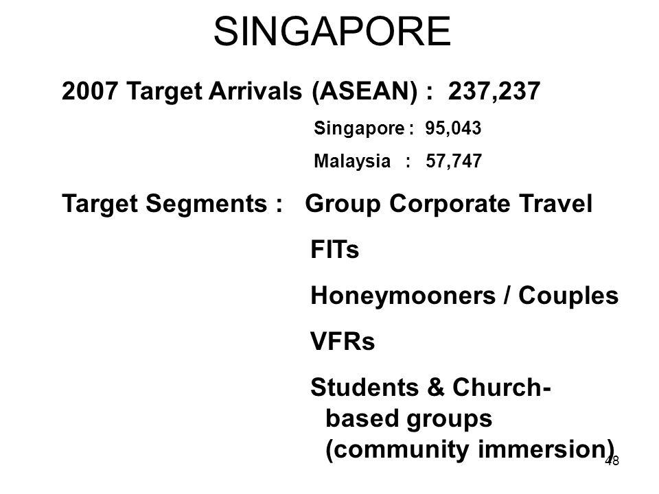 48 SINGAPORE 2007 Target Arrivals (ASEAN) : 237,237 Singapore : 95,043 Malaysia : 57,747 Target Segments : Group Corporate Travel FITs Honeymooners /
