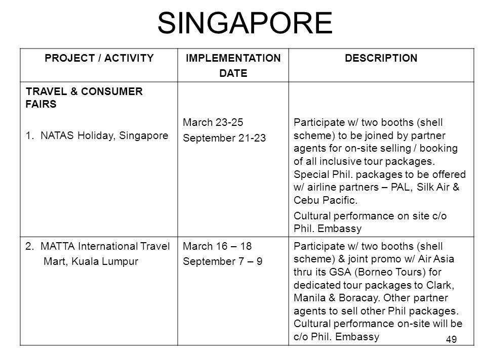 49 SINGAPORE PROJECT / ACTIVITYIMPLEMENTATION DATE DESCRIPTION TRAVEL & CONSUMER FAIRS 1. NATAS Holiday, Singapore March 23-25 September 21-23 Partici