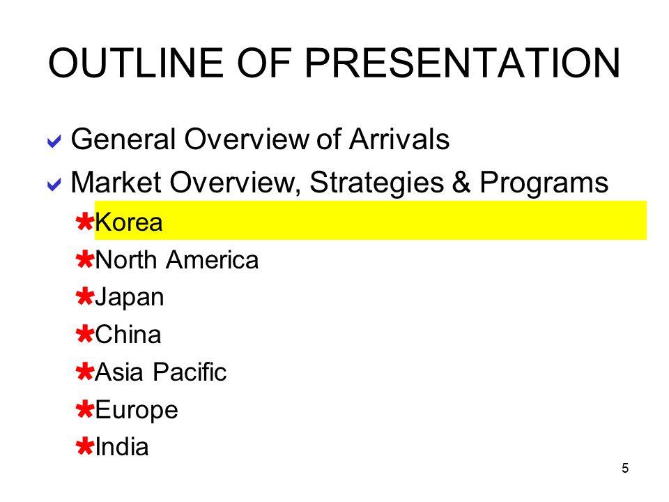 16 Based on 3 Million Target Arrivals MarketActual Volume % Increase Share (%) of Arrivals (over 2005) USA 21 %630,00019 % Canada 2.8 % 84,00015 % Total 714,000 (23.8 % market share of 3 Million Total Visitor Arrival Target for 2006)