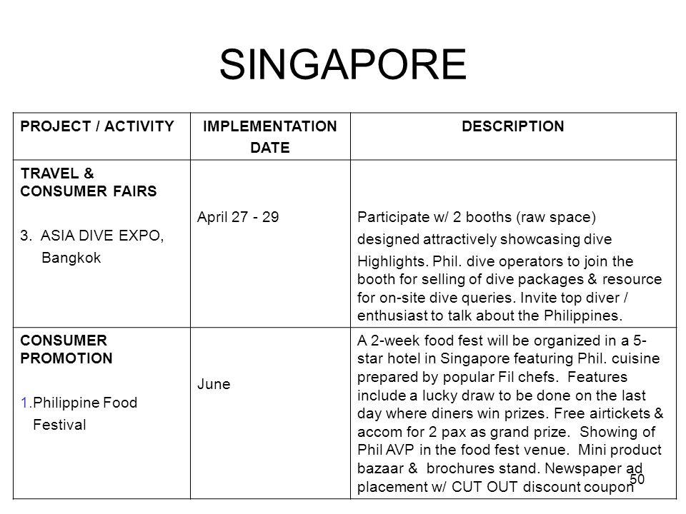 50 SINGAPORE PROJECT / ACTIVITYIMPLEMENTATION DATE DESCRIPTION TRAVEL & CONSUMER FAIRS 3. ASIA DIVE EXPO, Bangkok April 27 - 29Participate w/ 2 booths