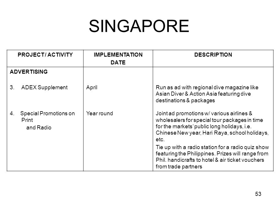 53 SINGAPORE PROJECT / ACTIVITYIMPLEMENTATION DATE DESCRIPTION ADVERTISING 3. ADEX SupplementAprilRun as ad with regional dive magazine like Asian Div