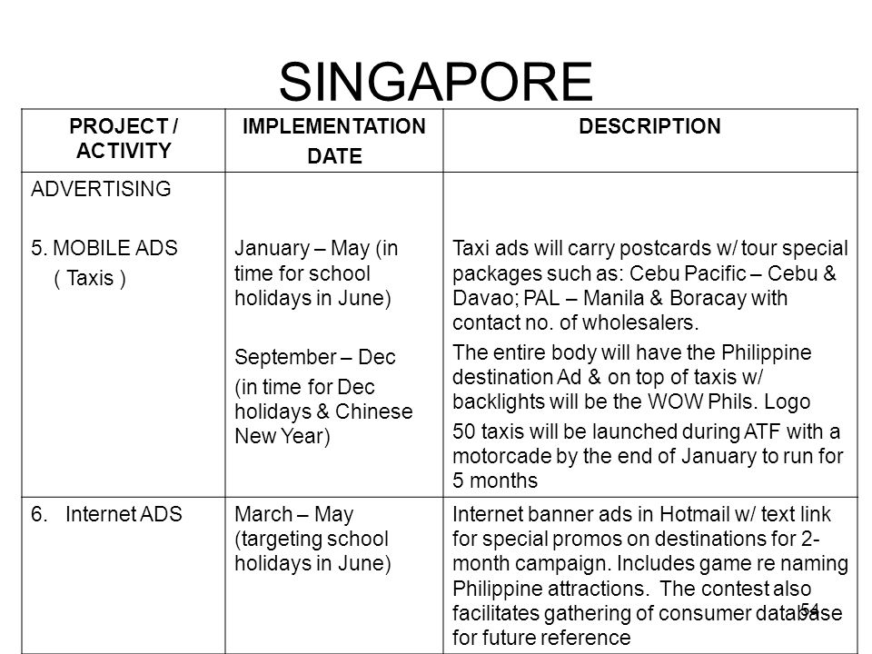54 SINGAPORE PROJECT / ACTIVITY IMPLEMENTATION DATE DESCRIPTION ADVERTISING 5.MOBILE ADS ( Taxis ) January – May (in time for school holidays in June)