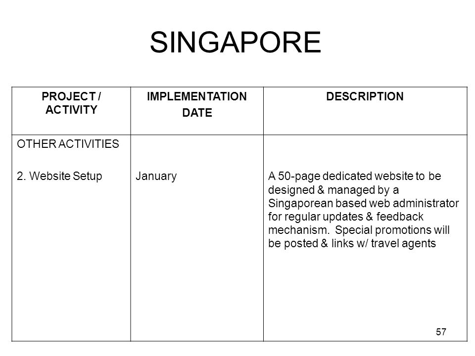 57 SINGAPORE PROJECT / ACTIVITY IMPLEMENTATION DATE DESCRIPTION OTHER ACTIVITIES 2. Website SetupJanuaryA 50-page dedicated website to be designed & m