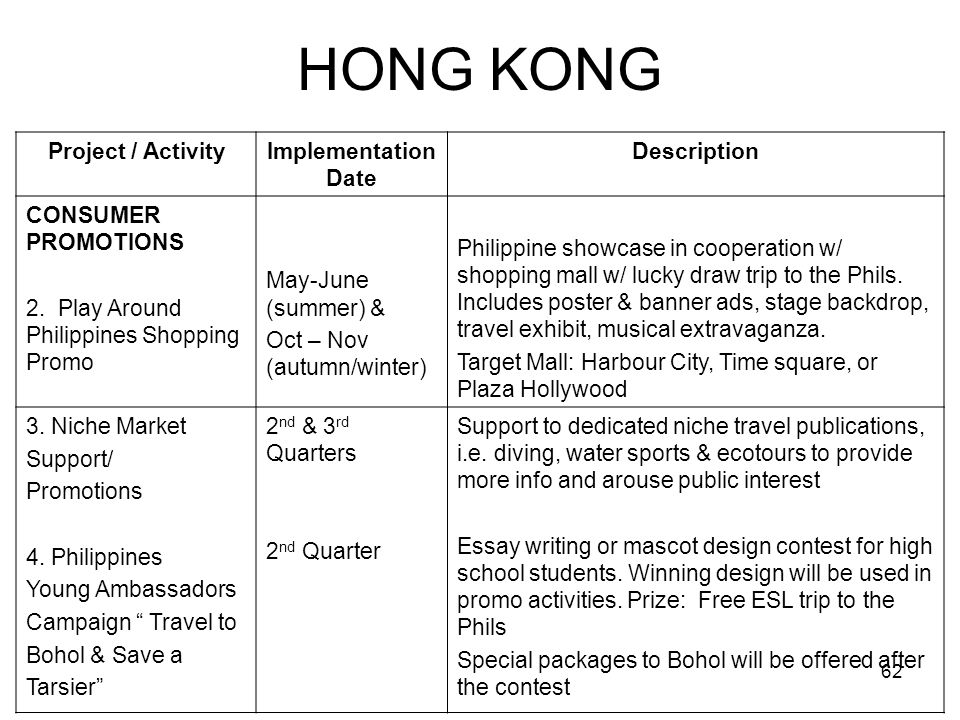 62 HONG KONG Project / ActivityImplementation Date Description CONSUMER PROMOTIONS 2. Play Around Philippines Shopping Promo May-June (summer) & Oct –