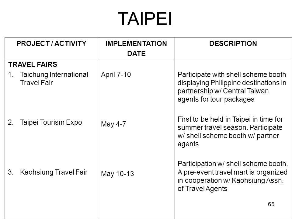 65 TAIPEI PROJECT / ACTIVITYIMPLEMENTATION DATE DESCRIPTION TRAVEL FAIRS 1.Taichung International Travel Fair 2.Taipei Tourism Expo 3.Kaohsiung Travel